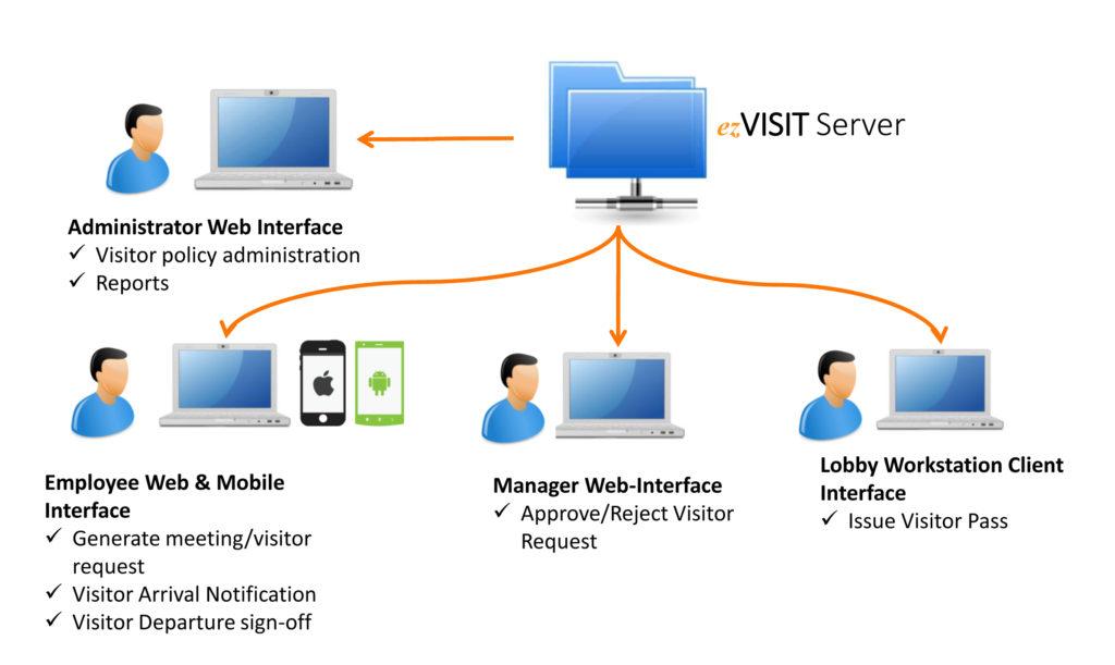 Visitor Management System Visitor Tracking Visitor
