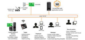 Access Control System Architecture