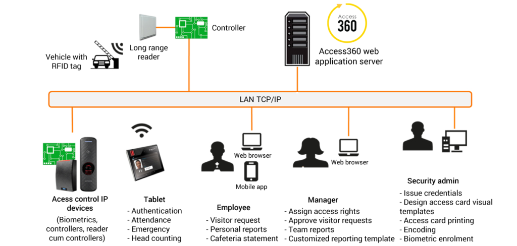 Enterprise Access Control and Time & Attendance Software
